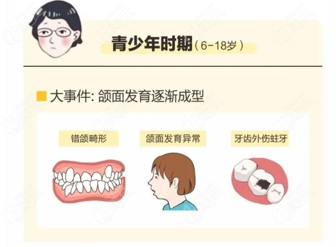 重视青少年牙齿畸形情况