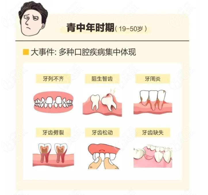 广州中家医家庭医生口腔多种口腔问题
