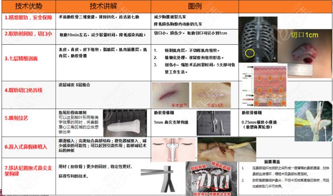 西安高一生做鼻子,鼻综合的技术优势