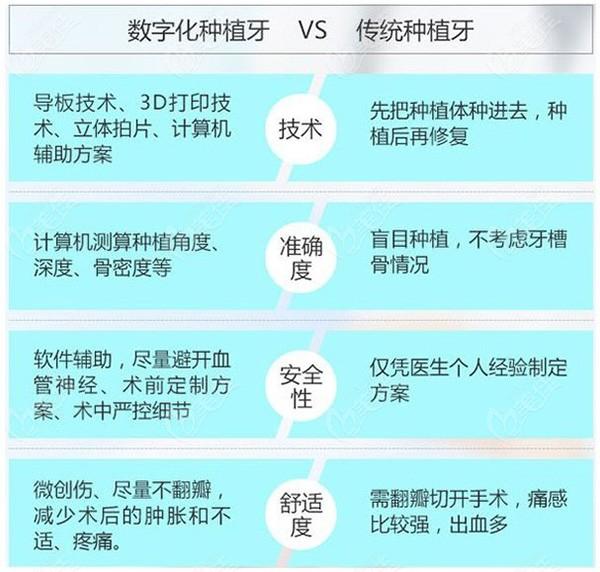 数字化种植牙与传统种植牙的对比